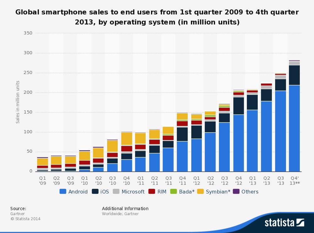 Статистика продажи мобильных устройств