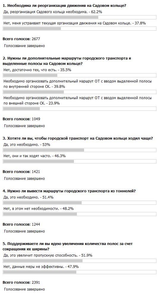 Опросы на сайте gucodd.ru