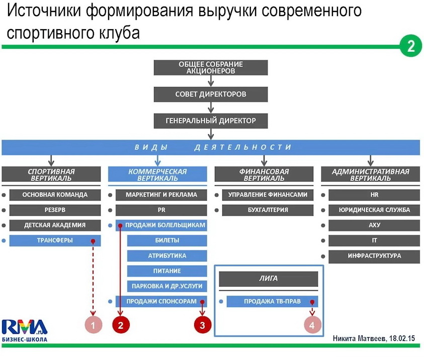 crm-systems-in-sport