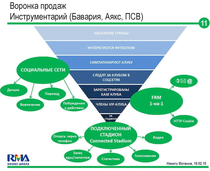 crm-systems-smo-1