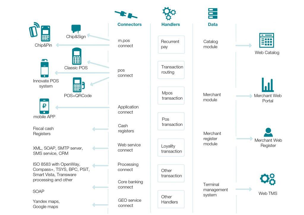 Архитектура системы M4bank 2016 года