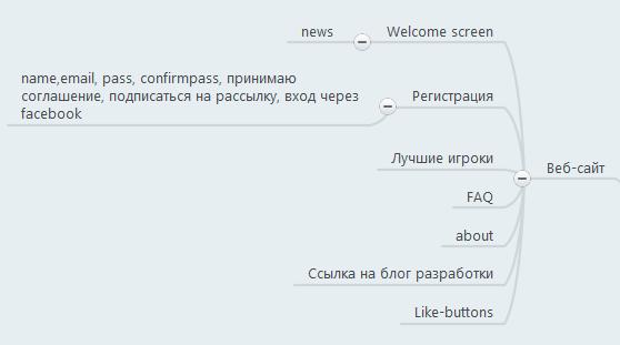 Сайт майнд карта