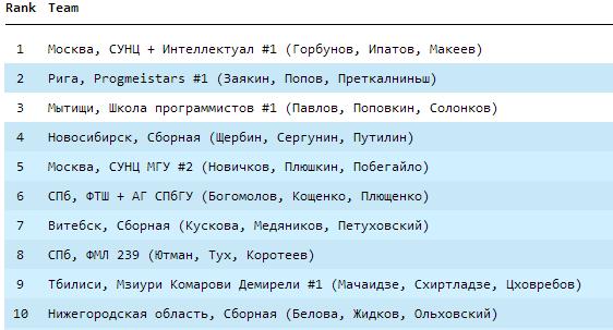 Результаты ВКОШП 2014