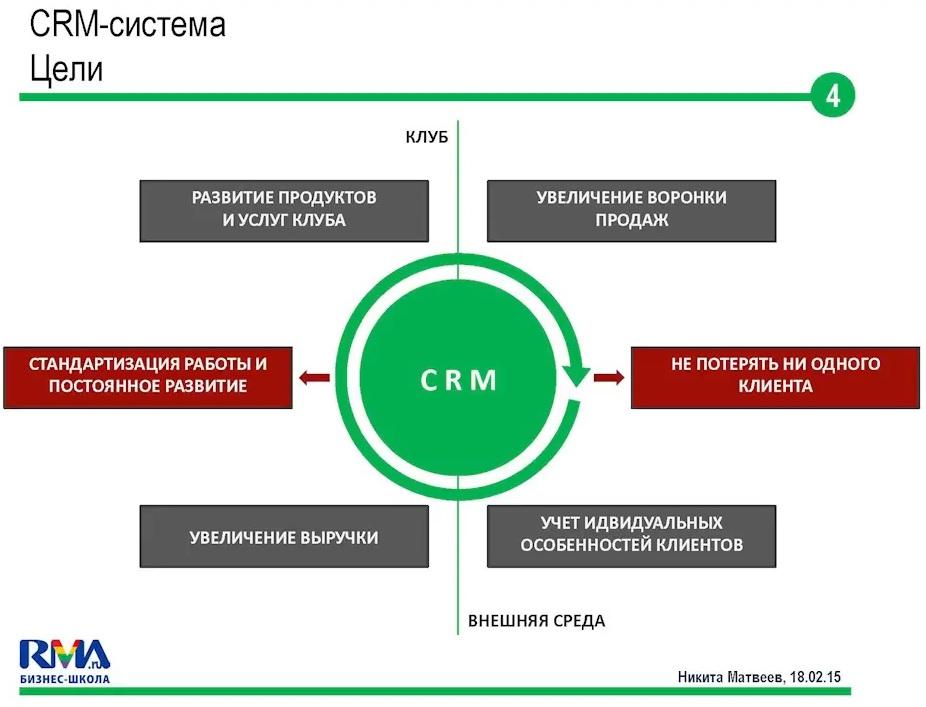 Crm система своими руками 12