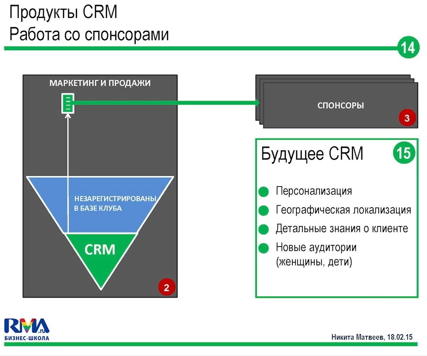 crm-systems-future