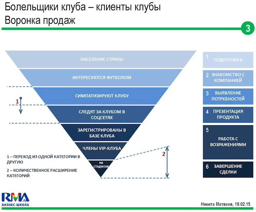 crm-systems-voronka