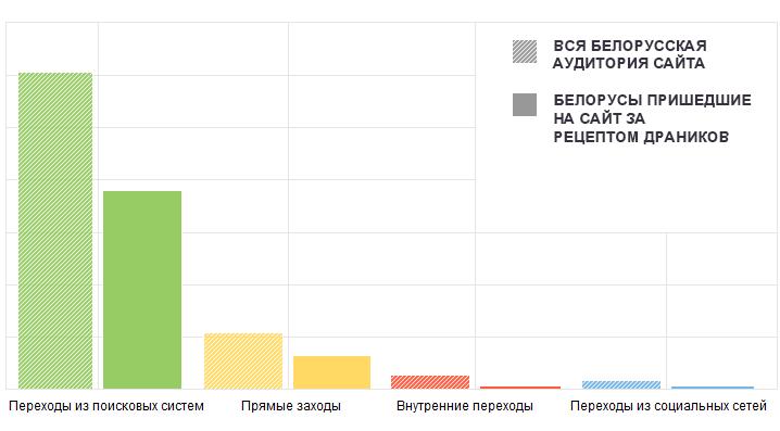 Белорусы и драники