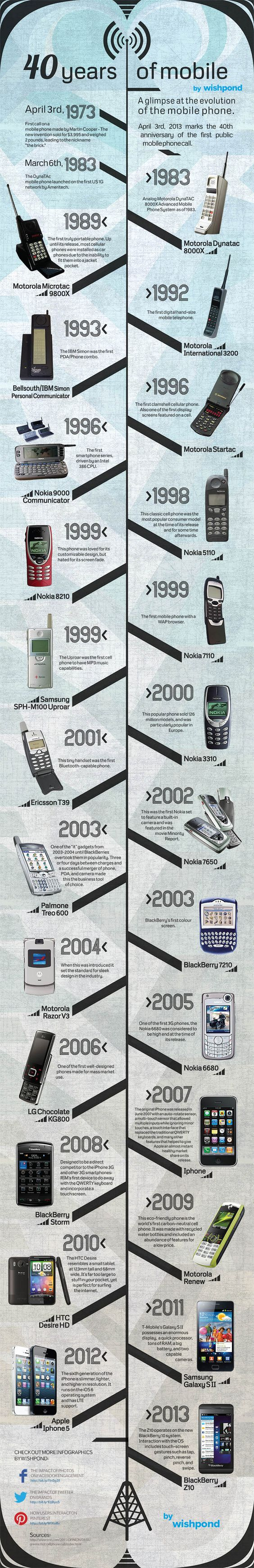 storyofmobilephones